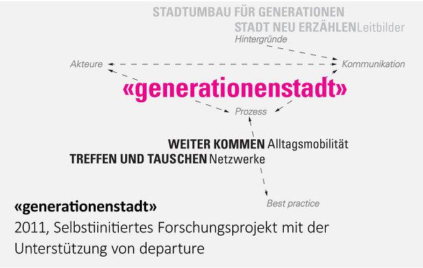 Forschungsprojekt Generationenstadt